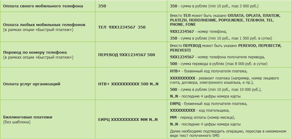 Полный список команд мобильного банка Сбербанка.