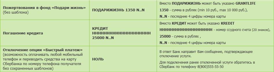 Команды мобильного банка Сбербанка таблица.